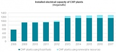 Rise in electricity produced in CHP plants from renewable energy sources in Latvia