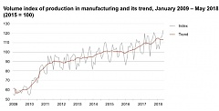 In May, the volume of industrial production was 3% greater in Estonia