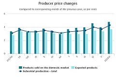 In June, level of producer prices in industry increased by 1.0 % in Latvia