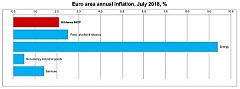 Euro area annual inflation up to 2.1%
