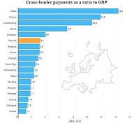 Amounts of money transferred cross-border through Estonian banks