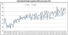 Export growth recorded in all Baltic states – Eurostat