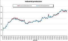 Industrial production up by 1.0% in euro area Up by 0.8% in EU28