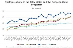 Latvian employment rate constituted 65.3% in 3Q 201