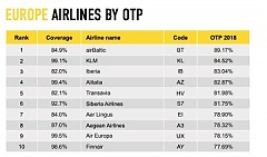 airBaltic is the Most Punctual Airline in Europe
