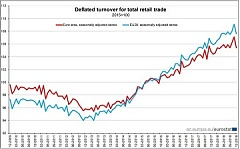 Volume of retail trade down by 1.6% in euro area