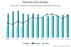 During the year, the average level of consumer prices in Latvia increased by 3.0%