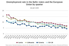 In 2018, Latvian unemployment rate constituted 7.4%