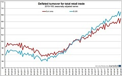 Volume of retail trade up by 1.3% in euro area