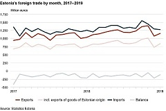 In January, exports growth continued in Estonia