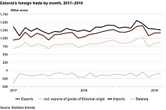 In February, exports was boosted by the wood sector in Estonia
