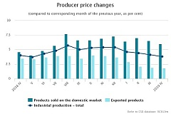 In April level of producer prices in industry increased by 0.4%
