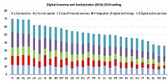 Latvia ranks 17th in EU Digital Economy and Society Index