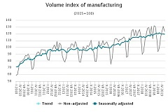 Latvia: Manufacturing kept growing in June