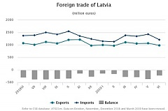 In June, Latvian foreign trade turnover was 10.3% lower than year before