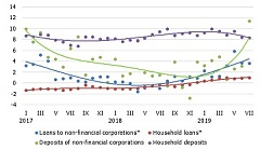 Latvia: Corporate deposits have notably increased