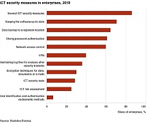 Estonia: The majority of enterprises use information and communication technology (ICT) security measures