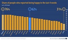 Eurostat: The frequency of being happy is the lowest in Latvia