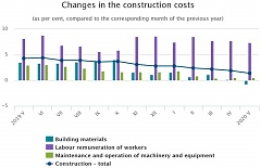 In May, construction costs in Latvia rose by 1.4% y-o-y