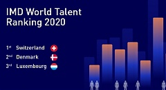 Lithuania rises to 27th position in IMD World Talent Ranking