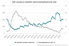 In Q3, the number of job vacancies in Latvia fell by 28.7%