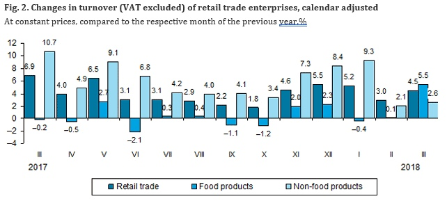 calendar adjusted increased by 55 of those trading in non food products 26 of those engaged in retail trade of automotive fuel 65 at constant
