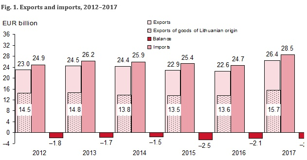 In 2017, Exports Increased By 16.8%, Imports