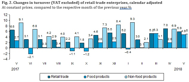 in may 2018 the turnover of enterprises engaged in food and beverage service activities vat excluded amounted to eur 631 million at current prices and