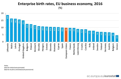 Birth rate of enterprises in the EU: 9 8% in 2016 :: The