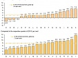 Gross earnings in the whole economy in Lithuania grew by 2.8% over Q3