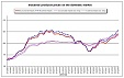 Industrial producer prices up by 0.4% in euro area