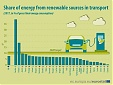 Estonia has the lowest shares of energy from renewable sources in transport in EU