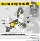 Eurostat: Slight rise in production of nuclear heat in 2018 i
