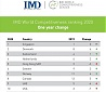 IMD: Singapore was number one for the second year in a row; Estonia is ranked 28st in the World Competitiveness Ranking