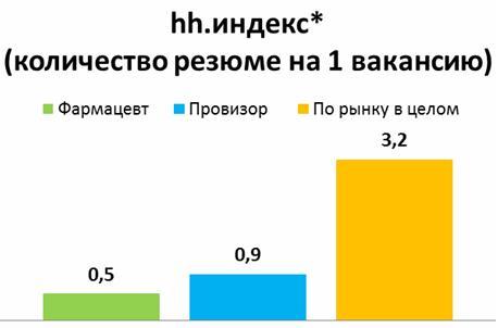 Сколько получает Фармацевт в России? Средняя зарплата