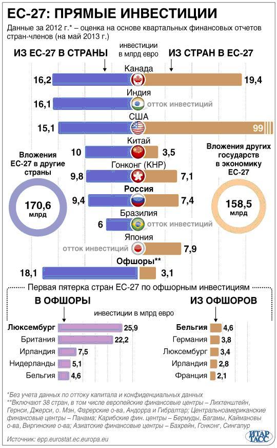 ... капиталов России в виде прямых инвестиций в странах Центральной Европы 13552d116fe5e