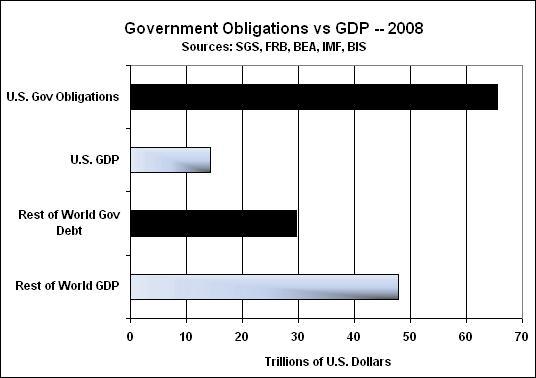 Соотношение государственных обязательств к ВВП