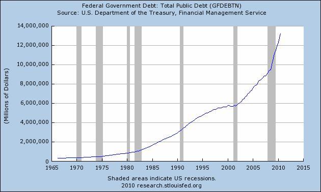 Рост федерального долга США (без долгов отдельных штатов) (1965-2010)