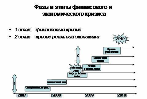 Фазы и этапы финансового и экономического кризиса