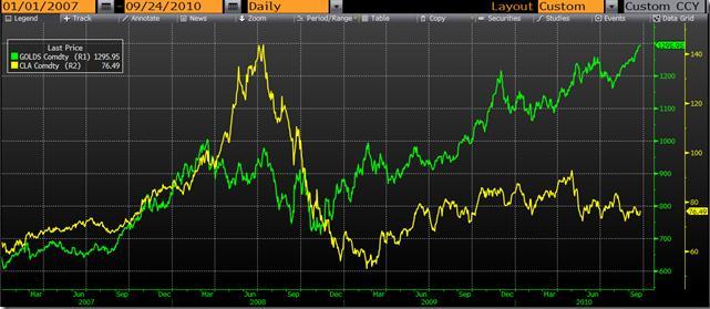 Сравнительная динамика роста цен на нефть и золото в 2007-2010 гг