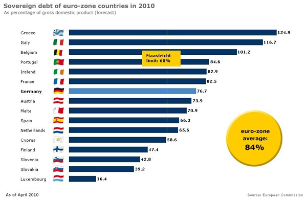 Долг европейских стран в % от ВВП
