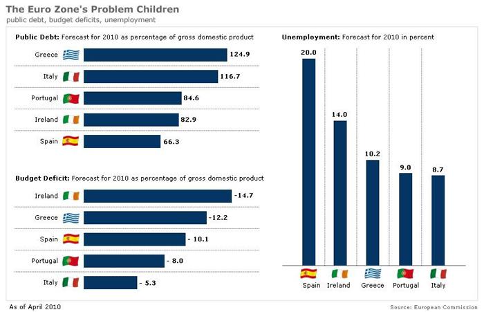 Данные по суверенному долгу, дефициту бюджета