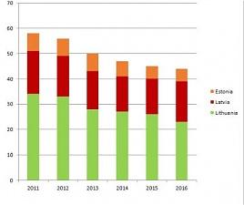 График  Потребления природного газа в странах Балтии, TWh